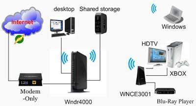 wnce3001 network diagram