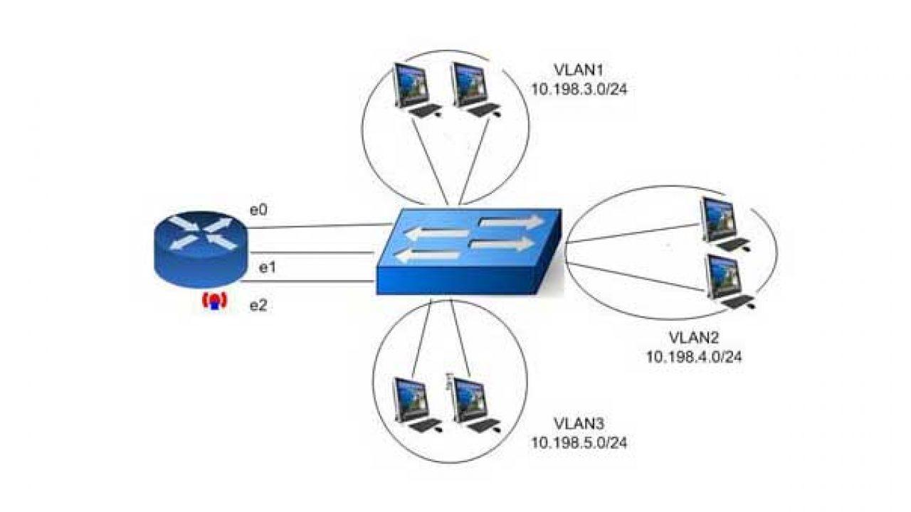 Understanding Inter VLAN Routing | Mesh & Wifi Router