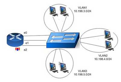 inter vlan routing diagram